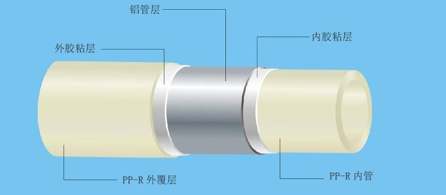 PP-R塑铝稳态复合管